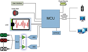 amplifiers are critical for ecg accuracy – electronica-azi,Block diagram,Ecg Machine Block Diagram