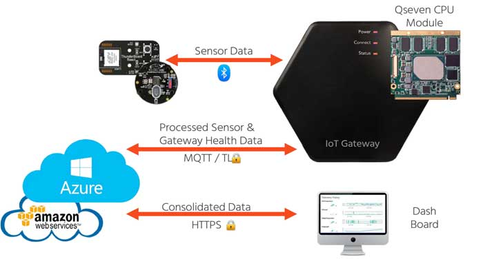 congatec-Cloud-API-for-IoT-Gateways-(1)